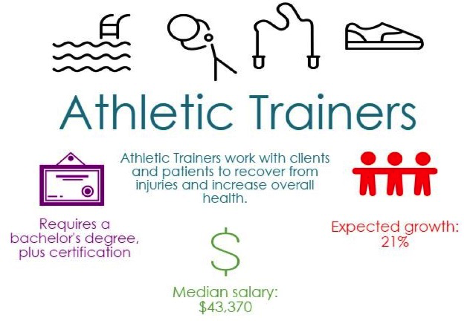 AthleticTrainer