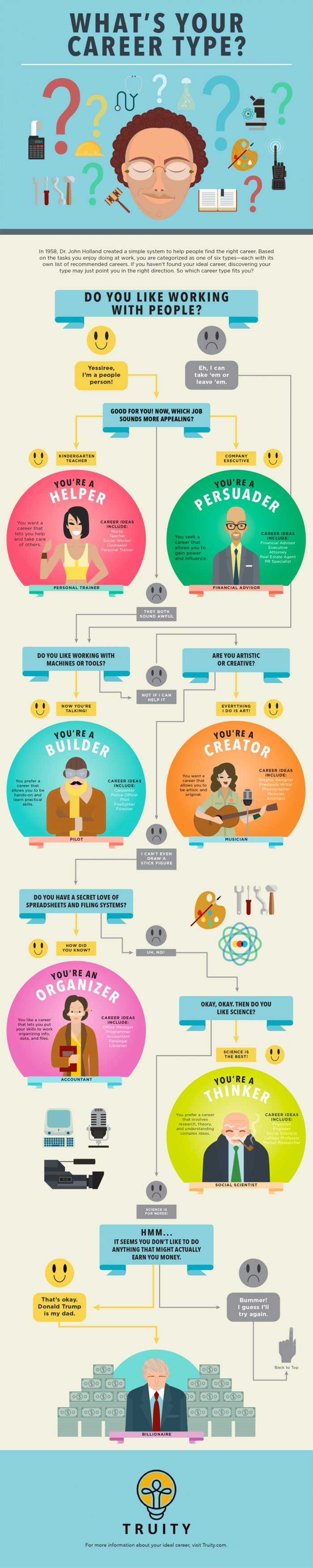 Find-Your-Career-Personality-Type